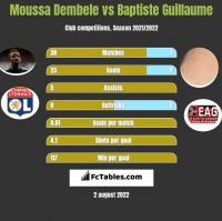 Moussa Dembele vs Baptiste Guillaume h2h player stats