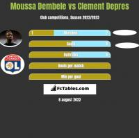 Moussa Dembele vs Clement Depres h2h player stats