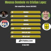 Moussa Dembele vs Cristian Lopez h2h player stats