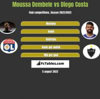 Moussa Dembele vs Diego Costa h2h player stats