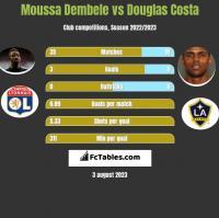 Moussa Dembele vs Douglas Costa h2h player stats
