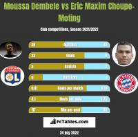Moussa Dembele vs Eric Maxim Choupo-Moting h2h player stats