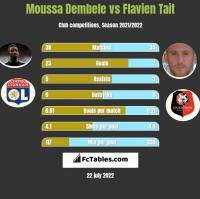 Moussa Dembele vs Flavien Tait h2h player stats