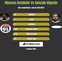 Moussa Dembele vs Gonzalo Higuain h2h player stats