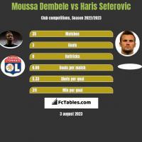 Moussa Dembele vs Haris Seferovic h2h player stats