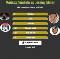 Moussa Dembele vs Jeremy Morel h2h player stats