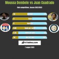 Moussa Dembele vs Juan Cuadrado h2h player stats