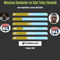 Moussa Dembele vs Karl Toko Ekambi h2h player stats