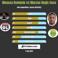 Moussa Dembele vs Marcus Regis Coco h2h player stats