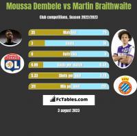 Moussa Dembele vs Martin Braithwaite h2h player stats