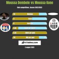 Moussa Dembele vs Moussa Kone h2h player stats