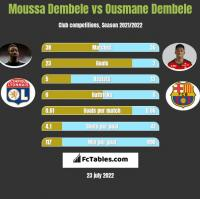 Moussa Dembele vs Ousmane Dembele h2h player stats