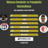 Moussa Dembele vs Panagiotis Vlachodimos h2h player stats
