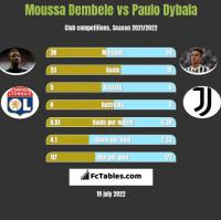 Moussa Dembele vs Paulo Dybala h2h player stats