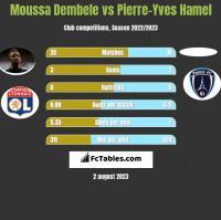 Moussa Dembele vs Pierre-Yves Hamel h2h player stats
