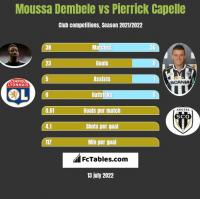 Moussa Dembele vs Pierrick Capelle h2h player stats