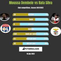 Moussa Dembele vs Rafa Silva h2h player stats