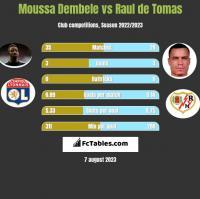 Moussa Dembele vs Raul de Tomas h2h player stats