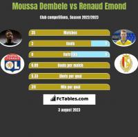 Moussa Dembele vs Renaud Emond h2h player stats