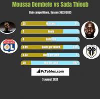 Moussa Dembele vs Sada Thioub h2h player stats