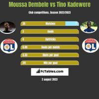 Moussa Dembele vs Tino Kadewere h2h player stats