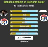 Moussa Dembele vs Houssem Aouar h2h player stats
