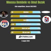 Moussa Dembele vs Umut Bozok h2h player stats