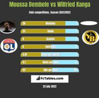 Moussa Dembele vs Wilfried Kanga h2h player stats