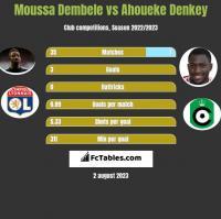 Moussa Dembele vs Ahoueke Denkey h2h player stats