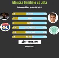 Moussa Dembele vs Jota h2h player stats