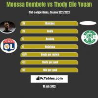 Moussa Dembele vs Thody Elie Youan h2h player stats