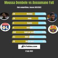 Moussa Dembele vs Anssumane Fati h2h player stats