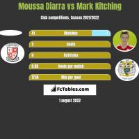Moussa Diarra vs Mark Kitching h2h player stats