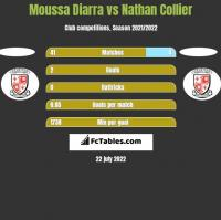 Moussa Diarra vs Nathan Collier h2h player stats