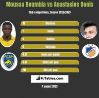 Moussa Doumbia vs Anastasios Donis h2h player stats