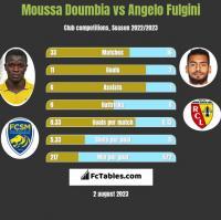 Moussa Doumbia vs Angelo Fulgini h2h player stats