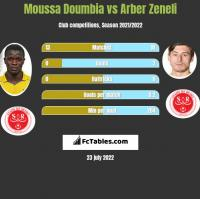 Moussa Doumbia vs Arber Zeneli h2h player stats