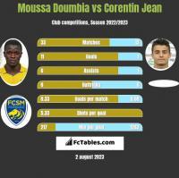 Moussa Doumbia vs Corentin Jean h2h player stats