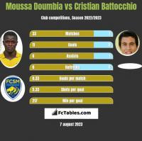 Moussa Doumbia vs Cristian Battocchio h2h player stats