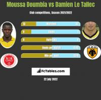 Moussa Doumbia vs Damien Le Tallec h2h player stats