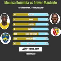 Moussa Doumbia vs Deiver Machado h2h player stats
