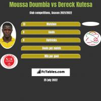 Moussa Doumbia vs Dereck Kutesa h2h player stats