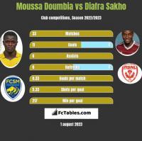 Moussa Doumbia vs Diafra Sakho h2h player stats