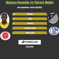 Moussa Doumbia vs Florent Mollet h2h player stats