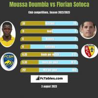 Moussa Doumbia vs Florian Sotoca h2h player stats
