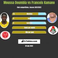 Moussa Doumbia vs Francois Kamano h2h player stats