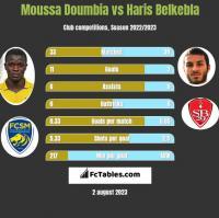 Moussa Doumbia vs Haris Belkebla h2h player stats