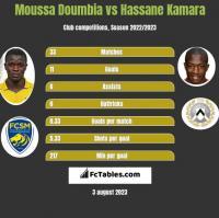 Moussa Doumbia vs Hassane Kamara h2h player stats