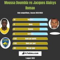 Moussa Doumbia vs Jacques Alaixys Romao h2h player stats