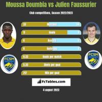 Moussa Doumbia vs Julien Faussurier h2h player stats